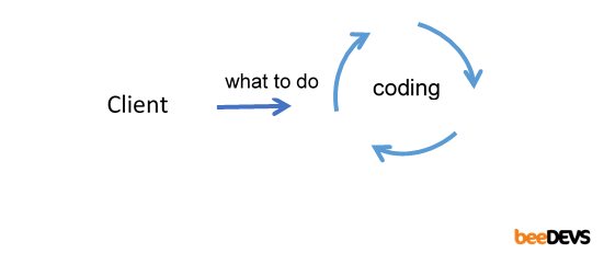 Software development process in general
